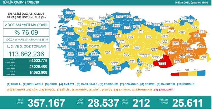 koronavirüs, fahrettin koca,Türkiye'de son 24 saatte 28 bin 537 yeni vaka tespit edildi, 212 can kaybı yaşandı